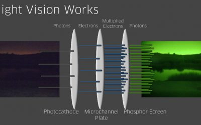 How Night Vision Works-4